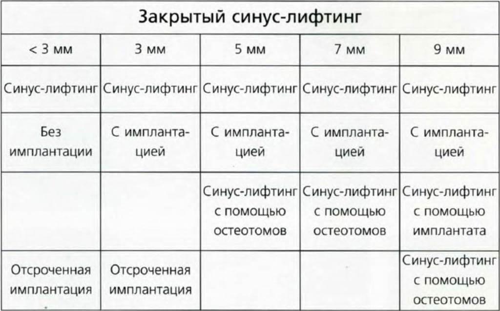 Закрытый синус лифтинг таблица