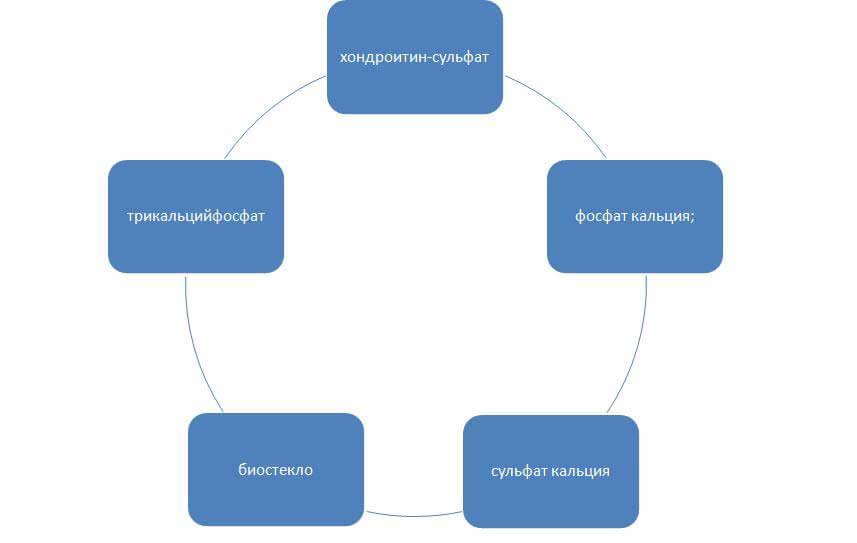 Компоненты синтетических материалов для остеопластики